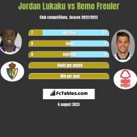 Jordan Lukaku vs Remo Freuler h2h player stats