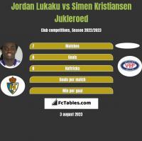 Jordan Lukaku vs Simen Kristiansen Jukleroed h2h player stats