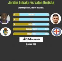 Jordan Lukaku vs Valon Berisha h2h player stats
