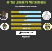 Jordan Lukaku vs Martin Hongla h2h player stats