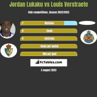 Jordan Lukaku vs Louis Verstraete h2h player stats