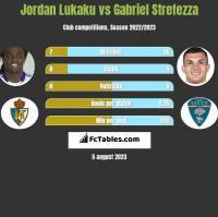 Jordan Lukaku vs Gabriel Strefezza h2h player stats