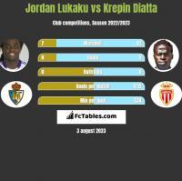 Jordan Lukaku vs Krepin Diatta h2h player stats