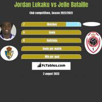 Jordan Lukaku vs Jelle Bataille h2h player stats