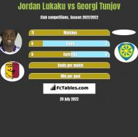 Jordan Lukaku vs Georgi Tunjov h2h player stats