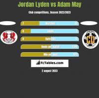 Jordan Lyden vs Adam May h2h player stats