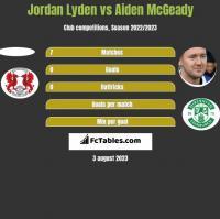 Jordan Lyden vs Aiden McGeady h2h player stats