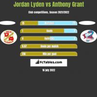 Jordan Lyden vs Anthony Grant h2h player stats