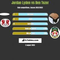 Jordan Lyden vs Ben Tozer h2h player stats
