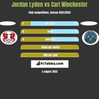 Jordan Lyden vs Carl Winchester h2h player stats