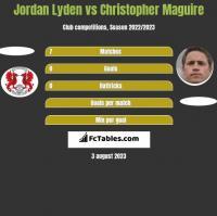 Jordan Lyden vs Christopher Maguire h2h player stats