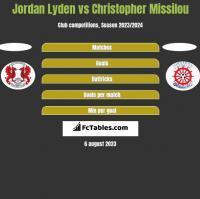 Jordan Lyden vs Christopher Missilou h2h player stats