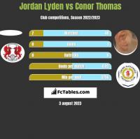 Jordan Lyden vs Conor Thomas h2h player stats
