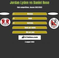 Jordan Lyden vs Daniel Rose h2h player stats