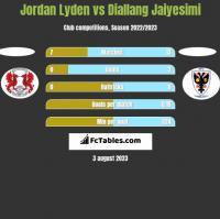 Jordan Lyden vs Diallang Jaiyesimi h2h player stats