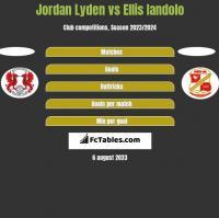 Jordan Lyden vs Ellis Iandolo h2h player stats