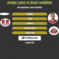 Jordan Lyden vs Grant Leadbitter h2h player stats