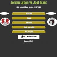Jordan Lyden vs Joel Grant h2h player stats
