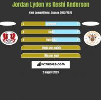 Jordan Lyden vs Keshi Anderson h2h player stats