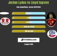 Jordan Lyden vs Lloyd Isgrove h2h player stats