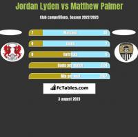 Jordan Lyden vs Matthew Palmer h2h player stats