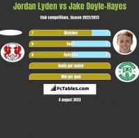 Jordan Lyden vs Jake Doyle-Hayes h2h player stats