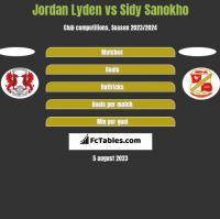 Jordan Lyden vs Sidy Sanokho h2h player stats