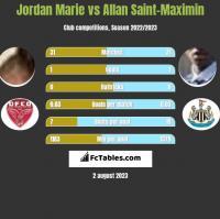 Jordan Marie vs Allan Saint-Maximin h2h player stats