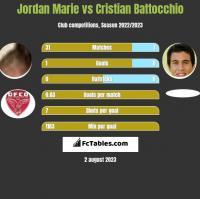 Jordan Marie vs Cristian Battocchio h2h player stats