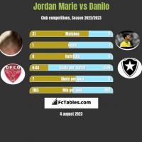 Jordan Marie vs Danilo h2h player stats
