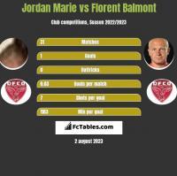 Jordan Marie vs Florent Balmont h2h player stats