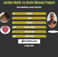 Jordan Marie vs Kevin Monnet-Paquet h2h player stats