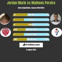 Jordan Marie vs Matheus Pereira h2h player stats