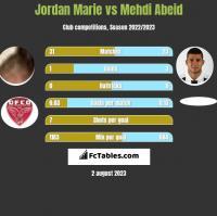 Jordan Marie vs Mehdi Abeid h2h player stats