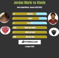 Jordan Marie vs Otavio h2h player stats