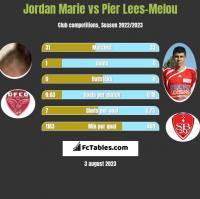 Jordan Marie vs Pier Lees-Melou h2h player stats