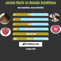 Jordan Marie vs Romain Amalfitano h2h player stats