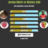 Jordan Marie vs Wesley Said h2h player stats