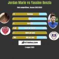 Jordan Marie vs Yassine Benzia h2h player stats