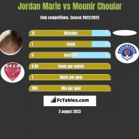 Jordan Marie vs Mounir Chouiar h2h player stats