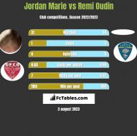 Jordan Marie vs Remi Oudin h2h player stats