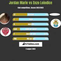 Jordan Marie vs Enzo Loiodice h2h player stats