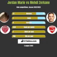 Jordan Marie vs Mehdi Zerkane h2h player stats
