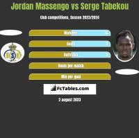 Jordan Massengo vs Serge Tabekou h2h player stats