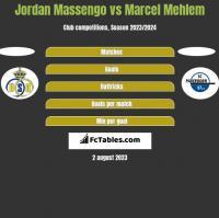 Jordan Massengo vs Marcel Mehlem h2h player stats