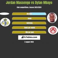 Jordan Massengo vs Dylan Mbayo h2h player stats