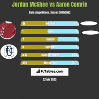 Jordan McGhee vs Aaron Comrie h2h player stats