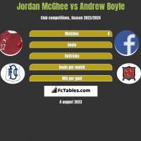 Jordan McGhee vs Andrew Boyle h2h player stats