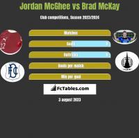 Jordan McGhee vs Brad McKay h2h player stats