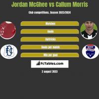 Jordan McGhee vs Callum Morris h2h player stats